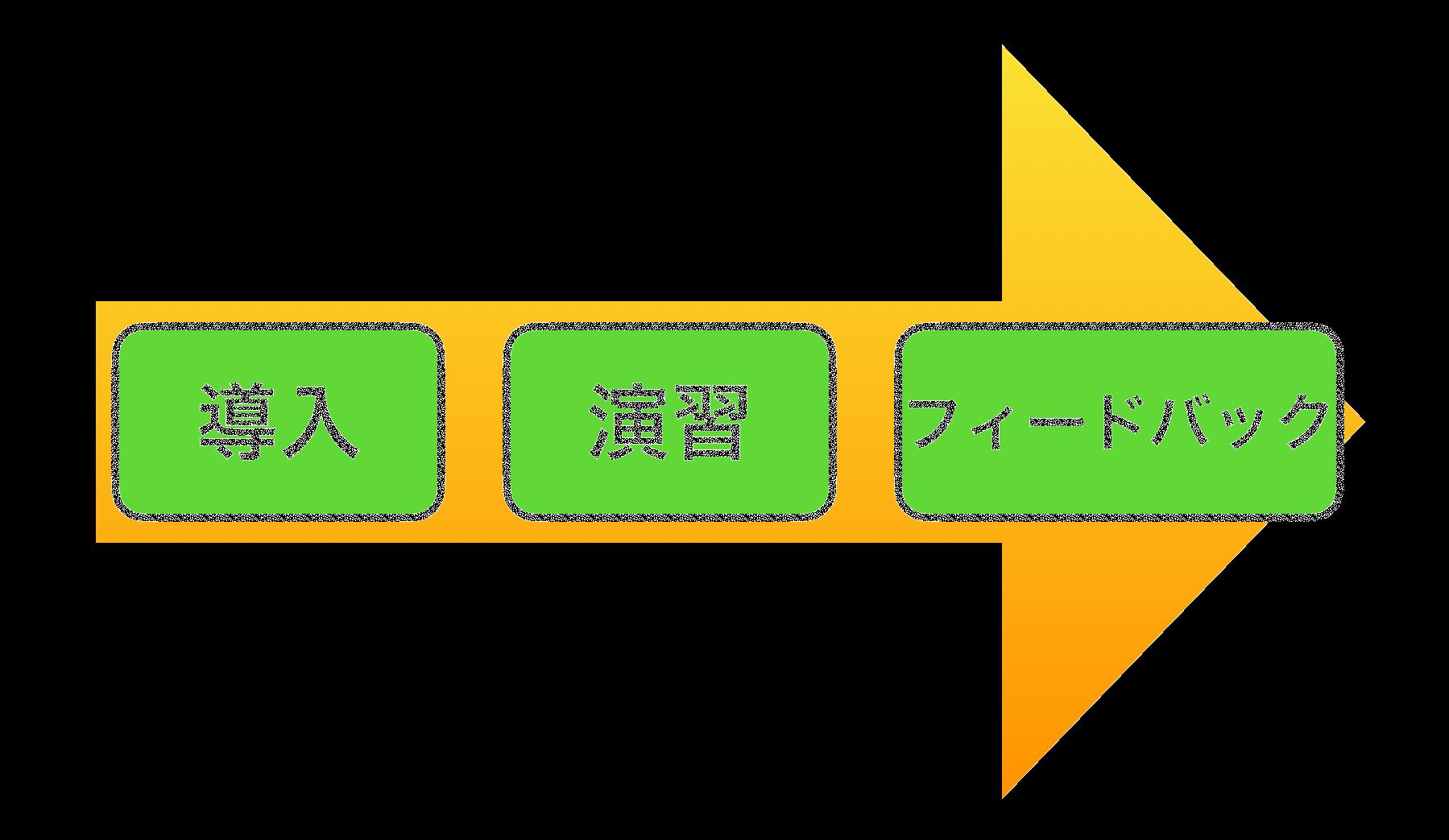 生徒学習モデルの3つのフェーズ
